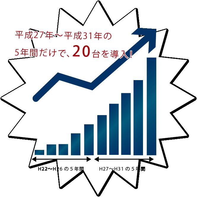 小松急送の新車紹介